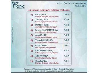 Fatma Şahin En Başarılı Belediye Başkanı Oldu