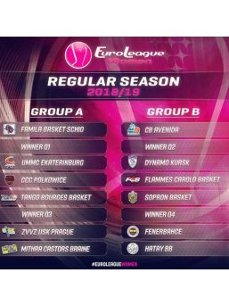 Kadınlar Euroleague'de Grup Kuraları Çekildi